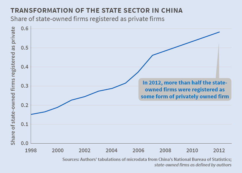 Chinas State Sector Transformed but Not So Privatized